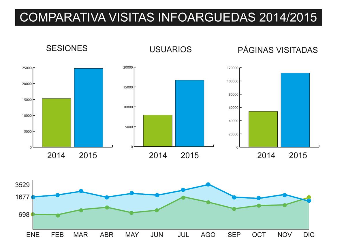 Estadisticas-Infoarguedas-2015
