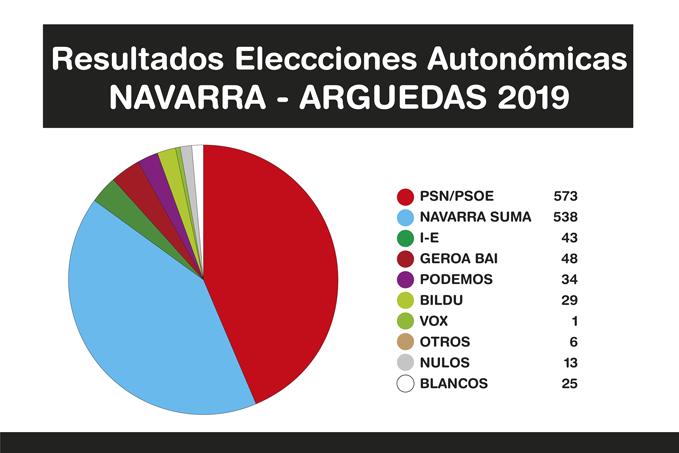 Resultados-Elecciones-Arguedas-2019-A-6-2