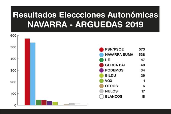 Resultados-Elecciones-Arguedas-2019-A-7-2