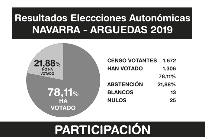 Resultados-Elecciones-Arguedas-2019-A-8-2
