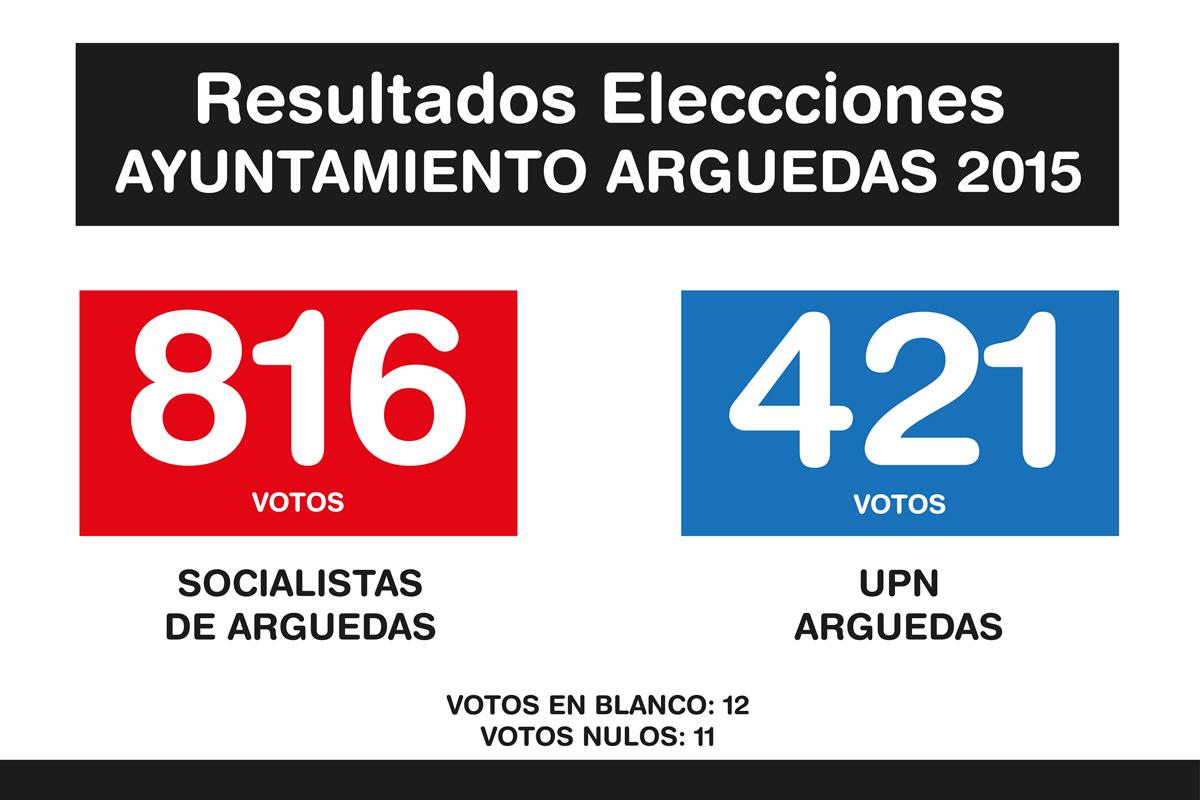 Resultados-Elecciones-1