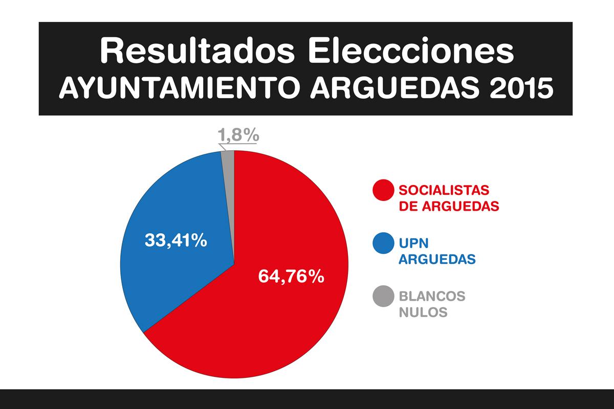 Resultados-Elecciones-Arguedas-3