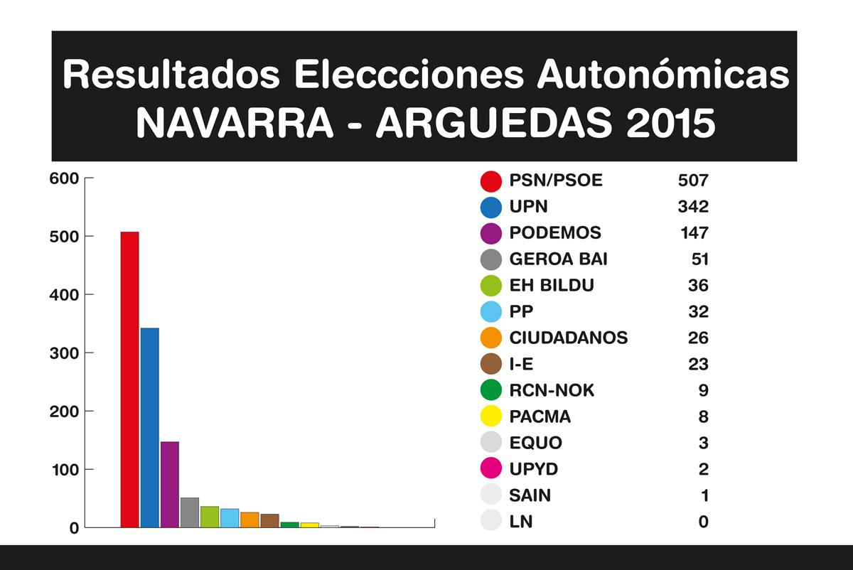 Resultados-Elecciones-7