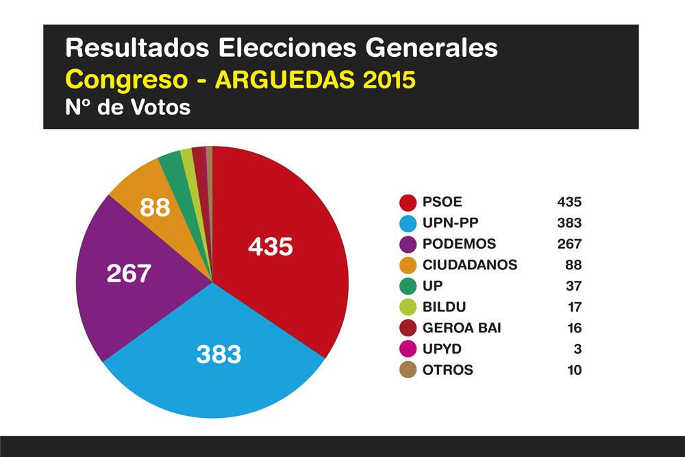 Elecciones-Generales-Arguedas-2015-Ok-1