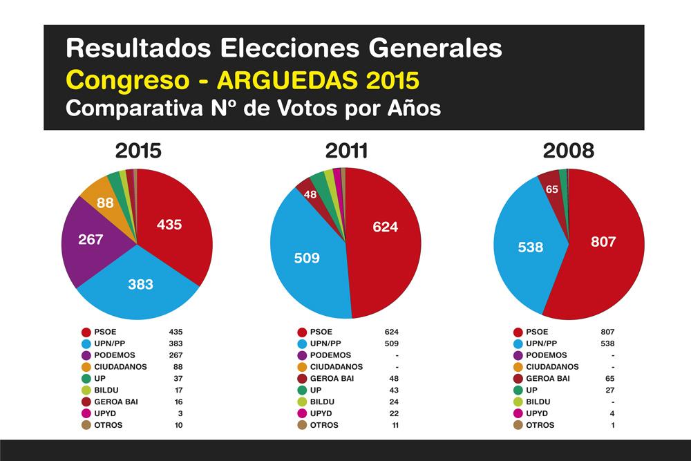 Elecciones-Generales-Arguedas-2015-Ok-4