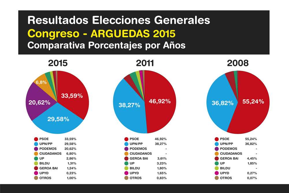 Elecciones-Generales-Arguedas-2015-Ok-5