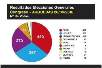 Elecciones-Generales-Arguedas-2016-1