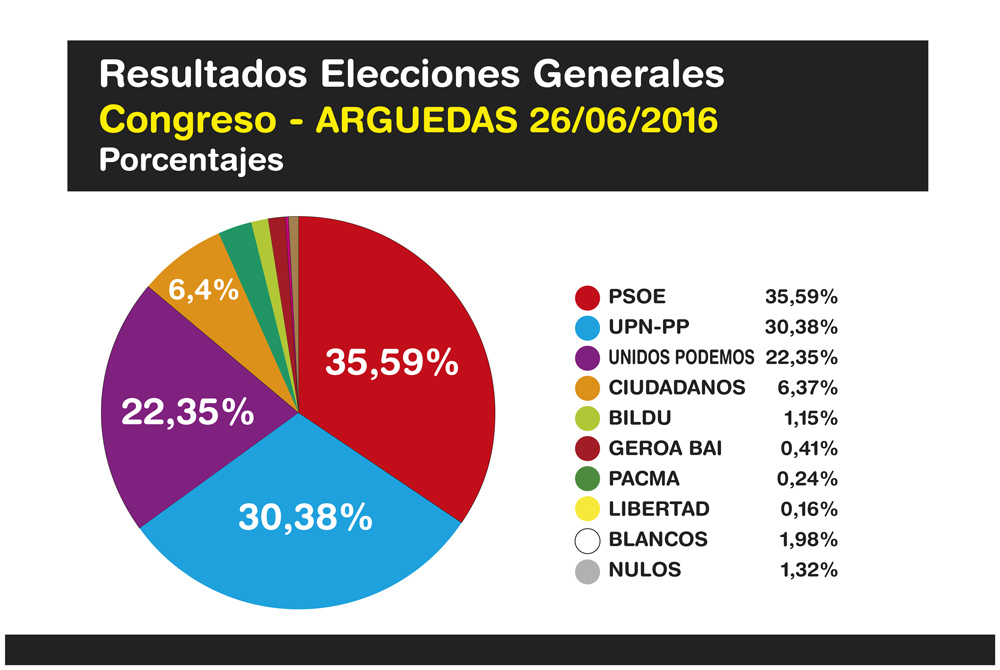 Elecciones-Generales-Arguedas-2016-2