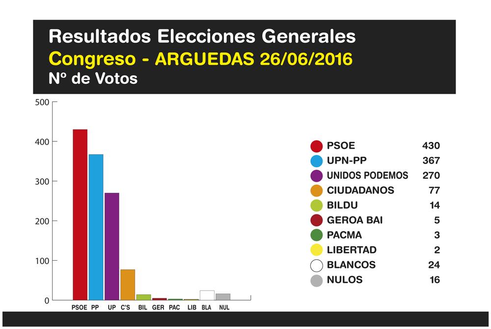 Elecciones-Generales-Arguedas-2016-3