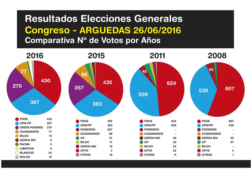 Elecciones-Generales-Arguedas-2016-4
