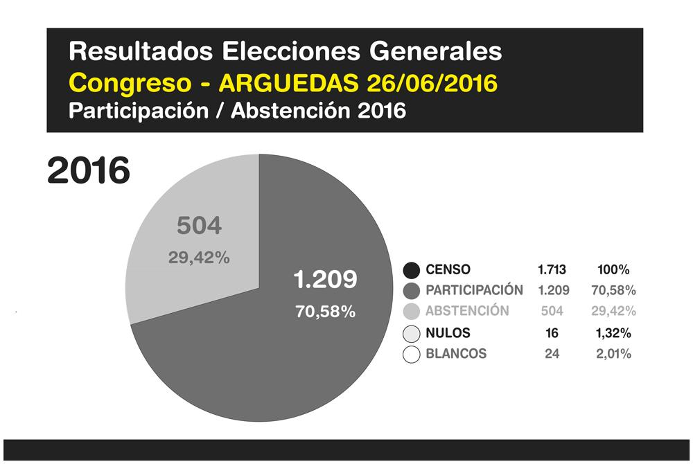 Elecciones-Generales-Arguedas-2016-6