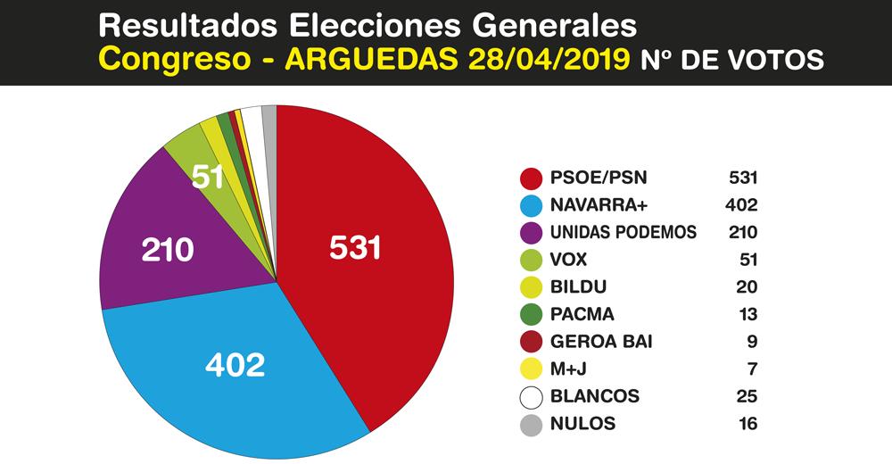 Elecciones-Generales-Arguedas-2019-1