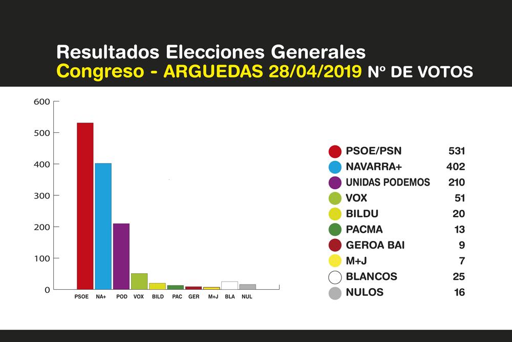 Elecciones-Generales-Arguedas-2019-3