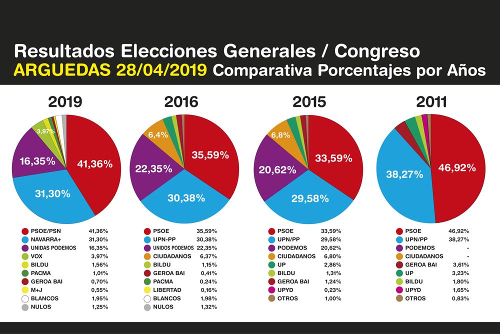 Elecciones-Generales-Arguedas-2019-5