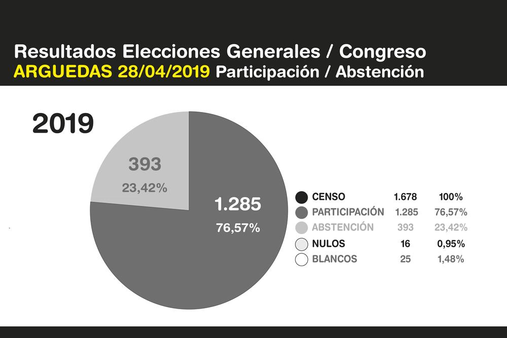 Elecciones-Generales-Arguedas-2019-6