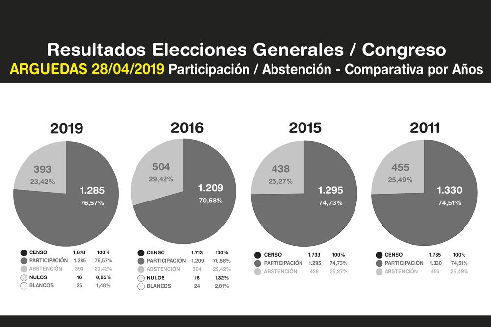 Elecciones-Generales-Arguedas-2019-7