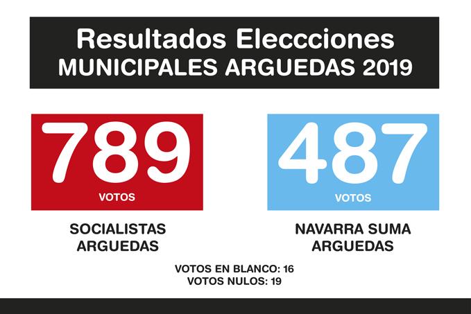 Resultados-Elecciones-Arguedas-2019-A-1