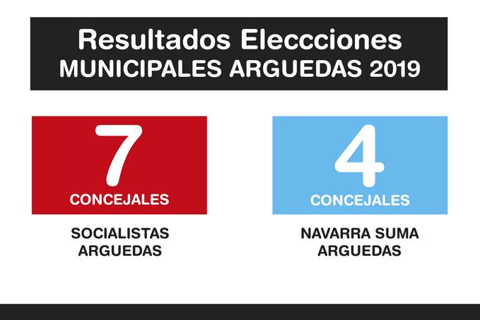 Resultados-Elecciones-Arguedas-2019-A-2