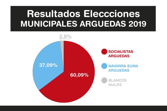 Resultados-Elecciones-Arguedas-2019-A-3