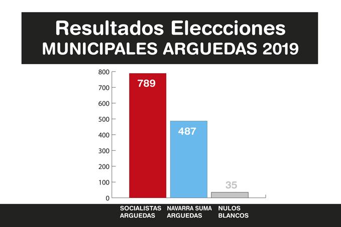 Resultados-Elecciones-Arguedas-2019-A-4
