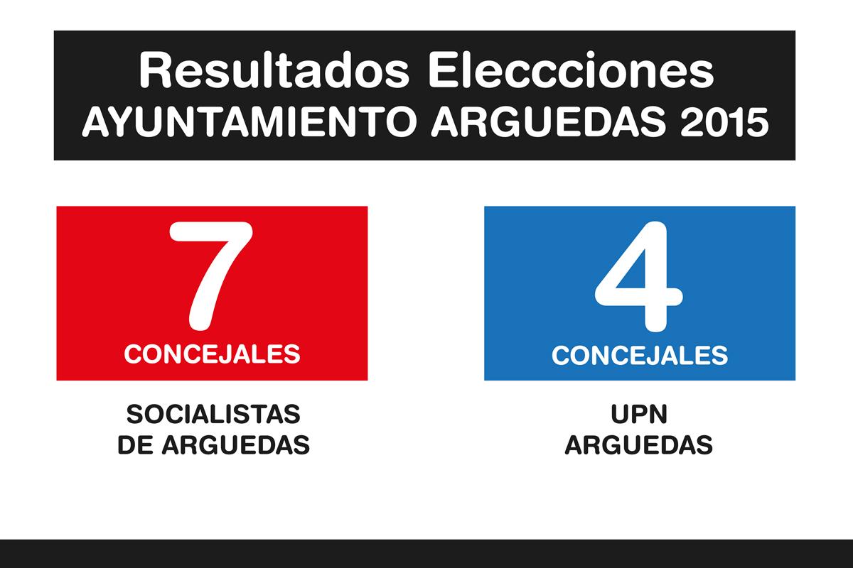 Resultados-Elecciones-Arguedas-2