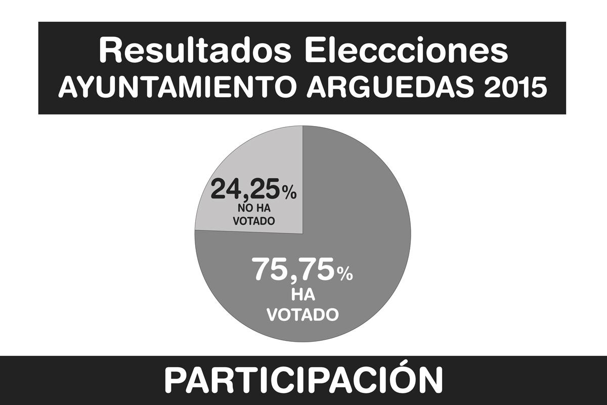 Resultados-Elecciones-Arguedas-5