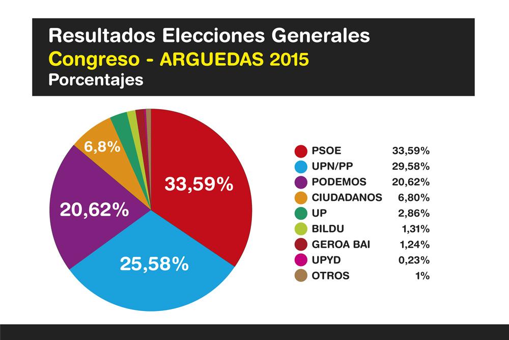 Elecciones-Generales-Arguedas-2015-Ok-2