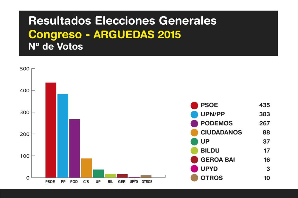 Elecciones-Generales-Arguedas-2015-Ok-3