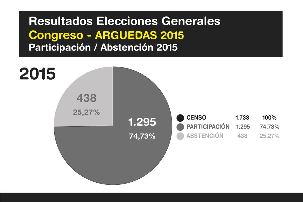 Elecciones-Generales-Arguedas-2015-Ok-6