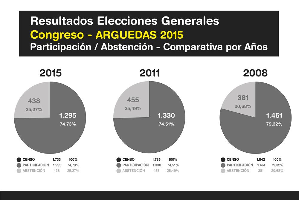Elecciones-Generales-Arguedas-2015-Ok-7