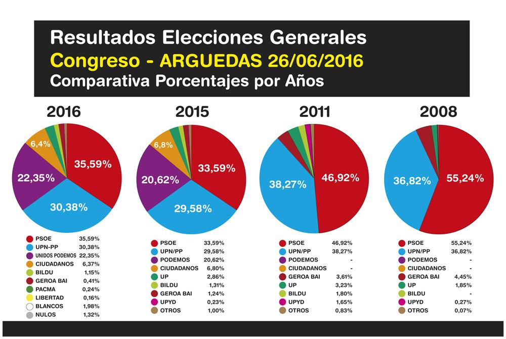 Elecciones-Generales-Arguedas-2016-5