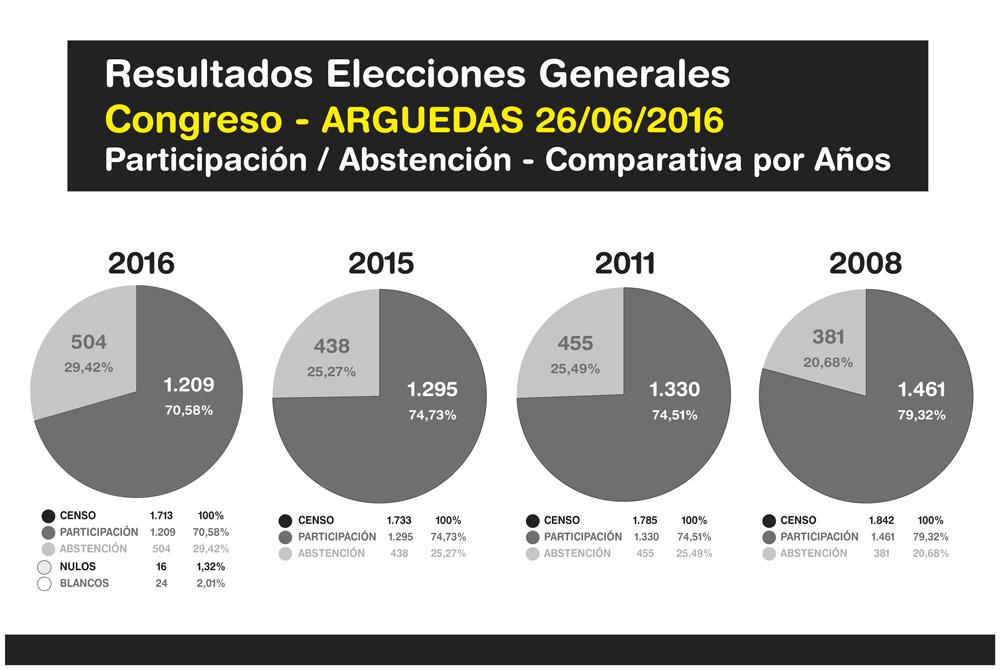Elecciones-Generales-Arguedas-2016-7