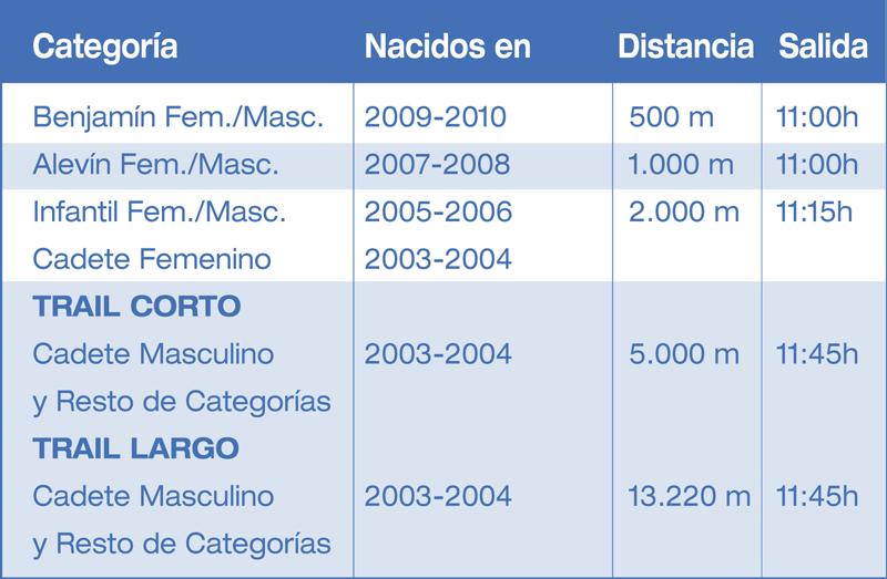 Trail-al-Yugo-Categorias-2018