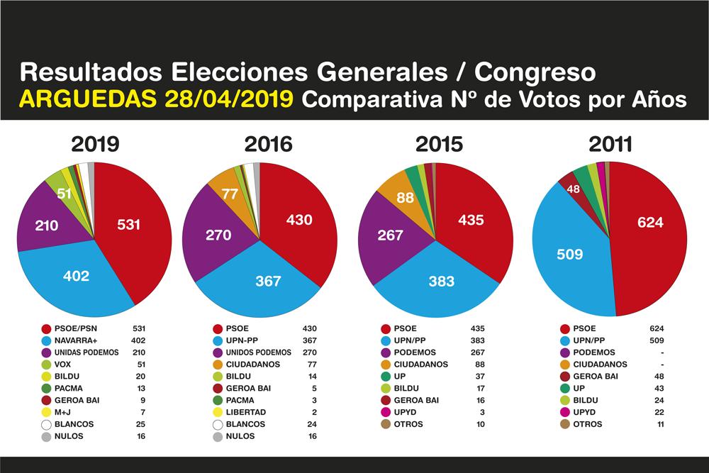 Elecciones-Generales-Arguedas-2019-4
