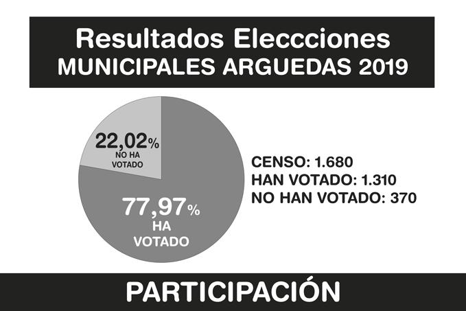 Resultados-Elecciones-Arguedas-2019-A-5