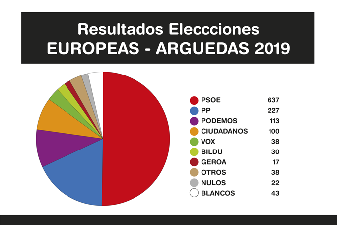 Resultados-Elecciones-EUROPEAS-2019-E2