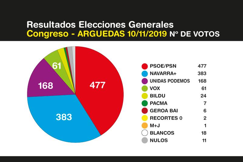 Elecciones-Generales-Arguedas-10N-2019-1