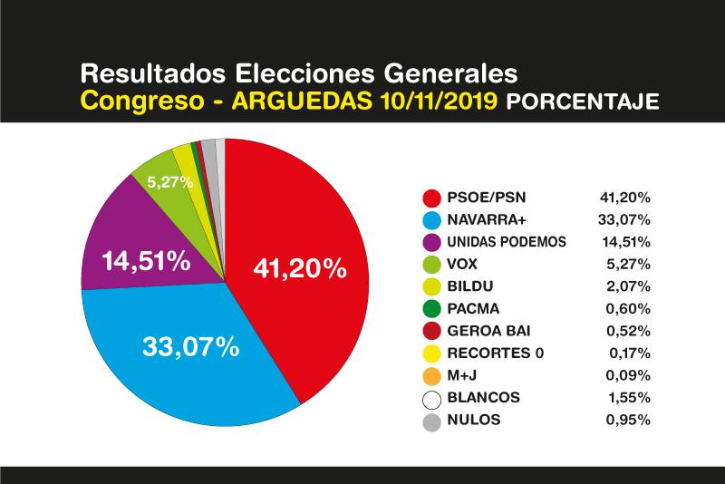Elecciones-Generales-Arguedas-10N-2019-2
