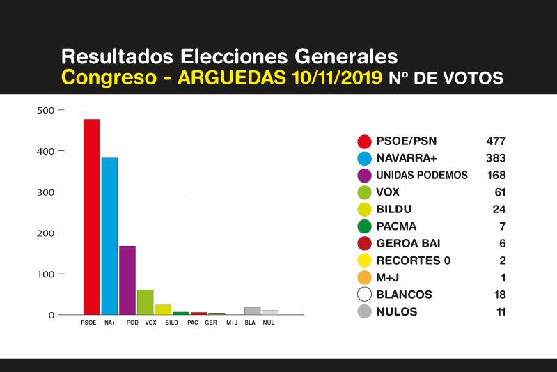 Elecciones-Generales-Arguedas-10N-2019-3