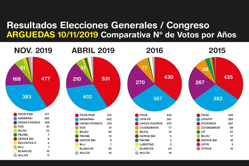 Elecciones-Generales-Arguedas-10N-2019-4