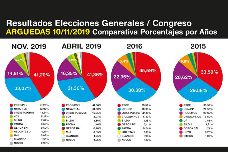 Elecciones-Generales-Arguedas-10N-2019-5