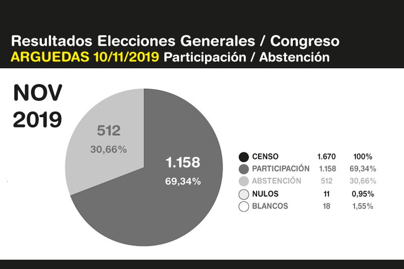 Elecciones-Generales-Arguedas-10N-2019-6