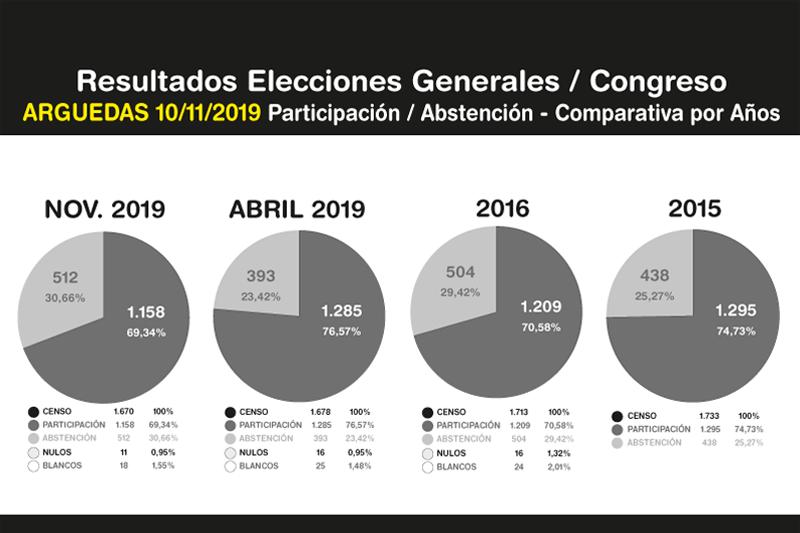 Elecciones-Generales-Arguedas-10N-2019-7